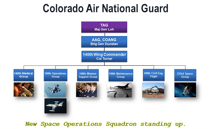 Image of the Air Colorado Nation Guard Chain of Command