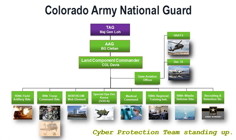 Image of the Army Colorado Nation Guard Chain of Command