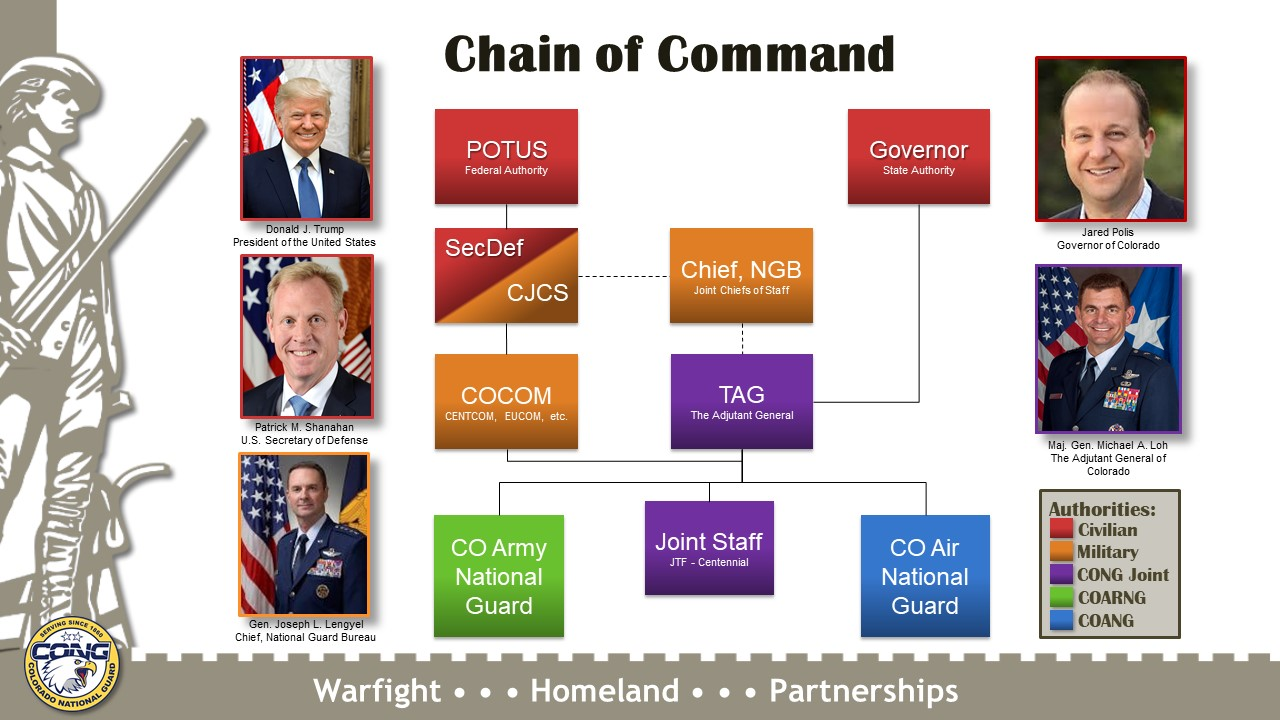 Image of the Chain of Command
