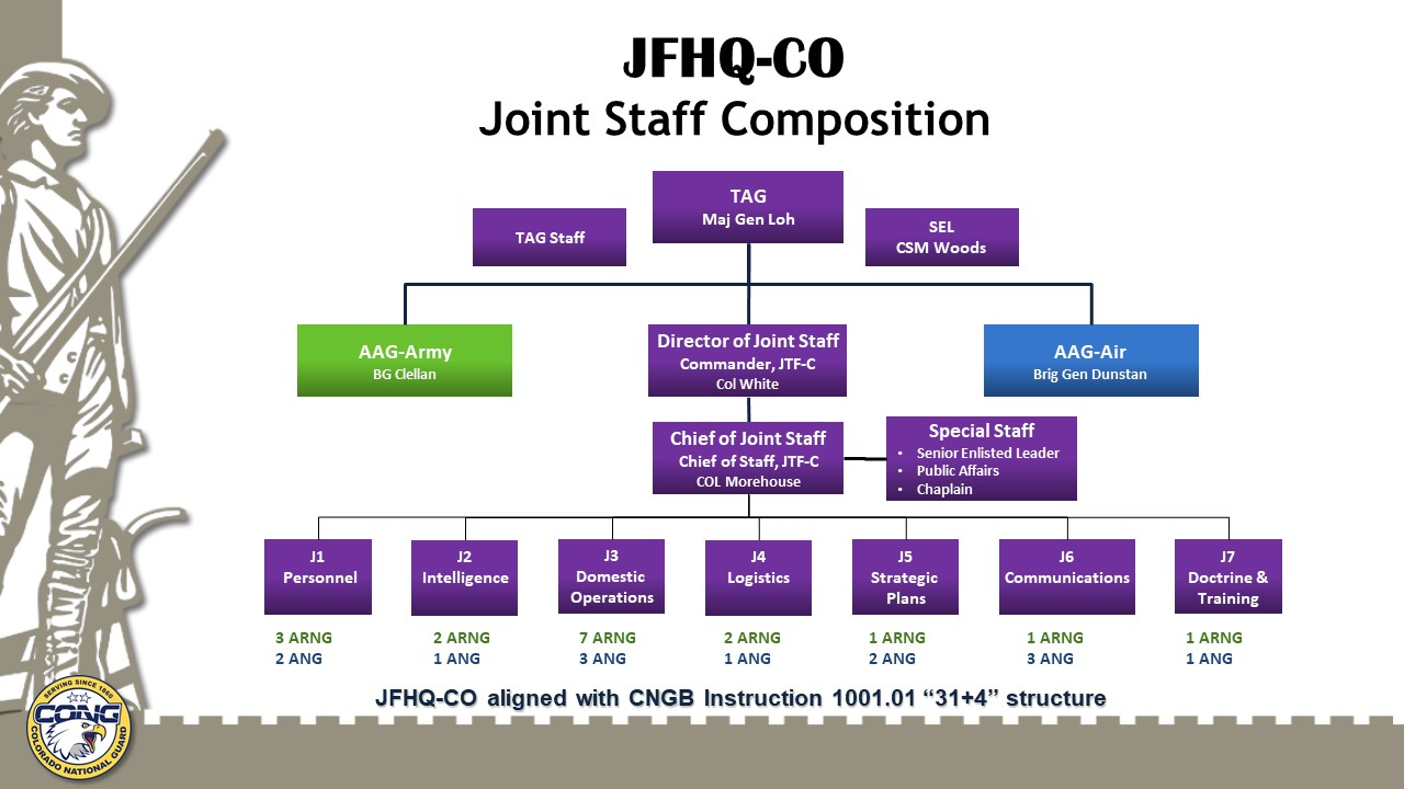 Image JFHQ Joint Staff Composition Chain of Command
